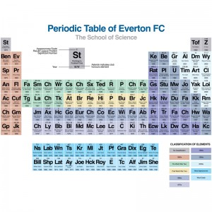 Periodic Table Of Everton FC