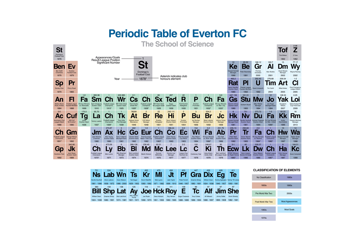 Home » Periodic Table » The Periodic Table of Everton FC